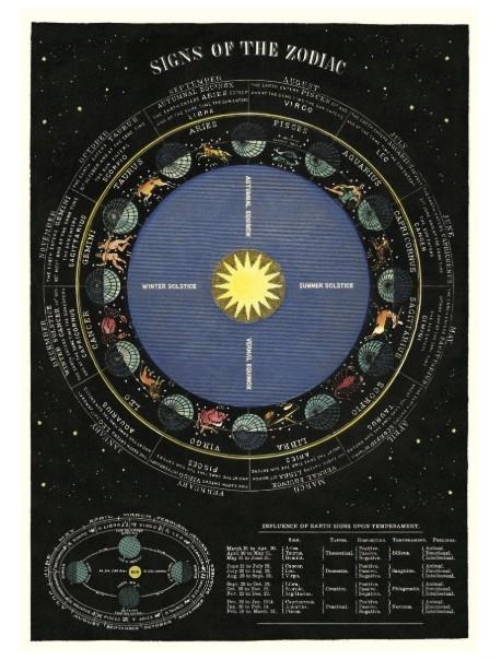 Affiche Carte du Zodiac